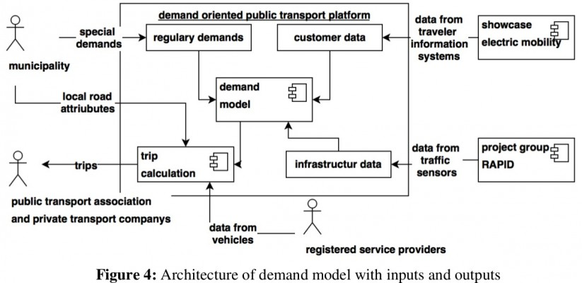 Model of mobility demands for future short distance public transport systems