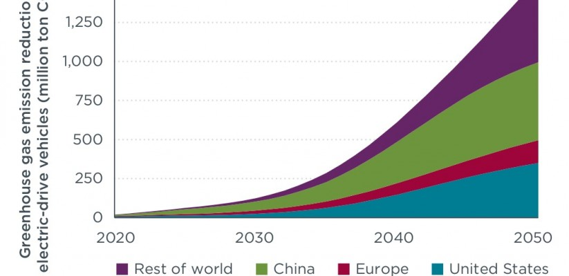 Global climate change mitigation potential of electric vehicles